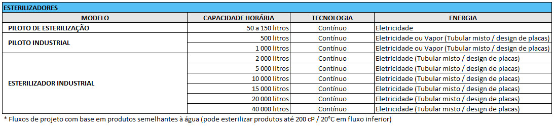 ACTINI - Gama Esterilização - PO
