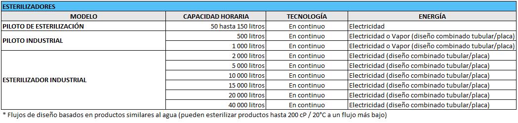 ACTINI - Gama Esterilizadores - ES.