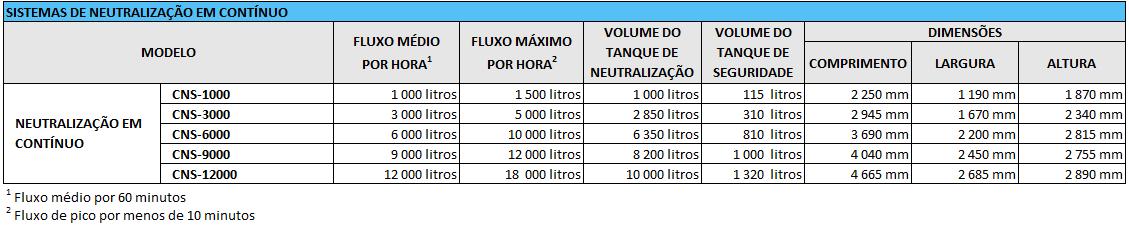 ACTINI - Gama Neutralizaçao em contínuo - PO.