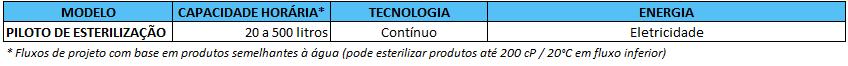 ACTINI - Gama Piloto de Esterilização - PO