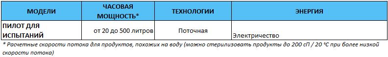 ACTINI - СТЕР-ЦИЯ ПИЛОТНАЯ