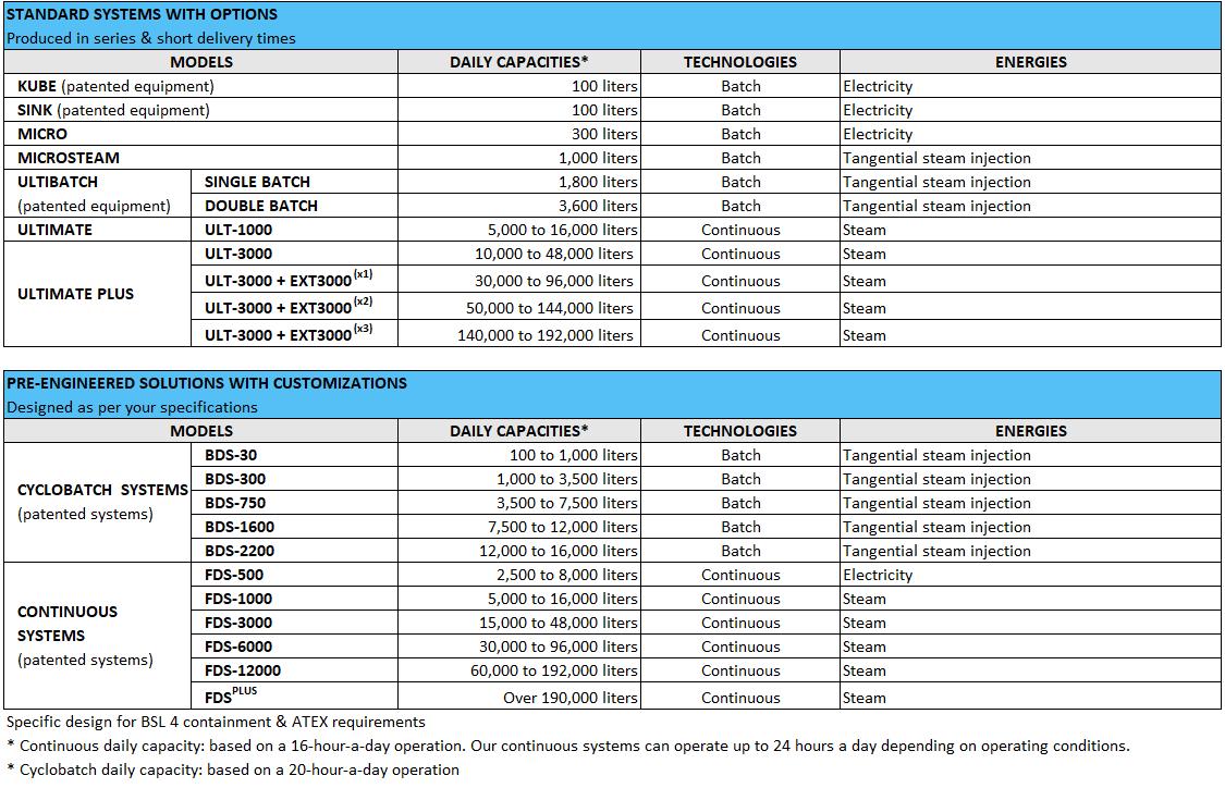 Biopharma decontamination range - EN
