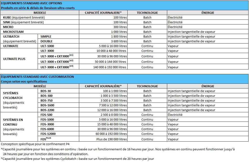 ACTINI - gamme décontaminateurs